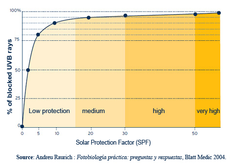 sun protection factor and perctage of blocked UVB